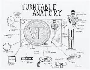 Turntable anatomy an interactive guide to the key parts of a record