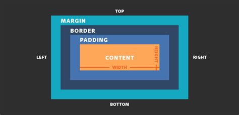 css layout box model how to style page elements using css in dreamweaver