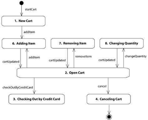 shopping cart diagram state transition diagram for shopping system www