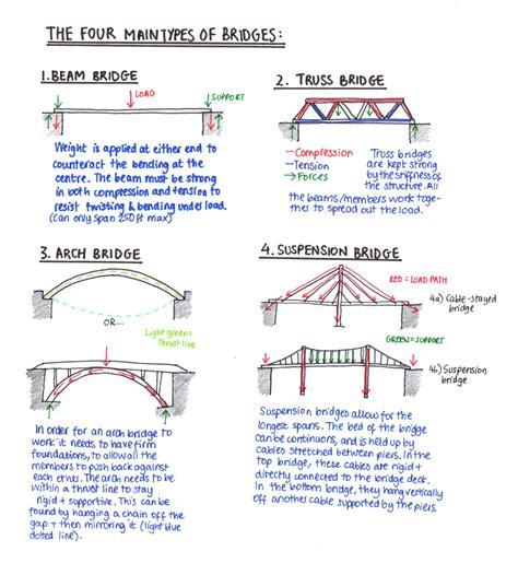types of the types of bridges enis eryilmaz civil engineer s blog
