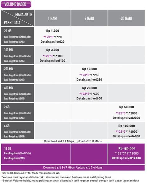 Paket Modem Smartfren Harian registrasi paket unlimited smartfren harian