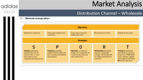 Distribution Channel Analysis by Business Plan For Adidas