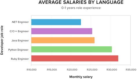 developer languages      salary