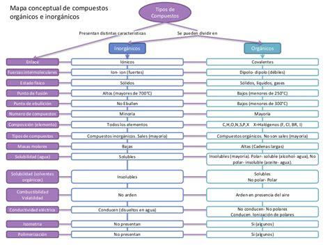 cadenas carbonadas mapa conceptual compuestos org 225 nicos e inorg 225 nicos mapa conceptual