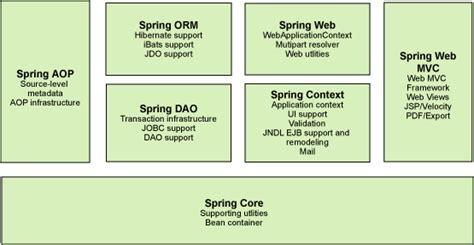spring mvc framework tutorial spring framework part ii mvc humanitarian foss