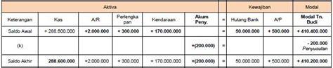 contoh persamaan dasar akuntansi perusahaan  transaksi