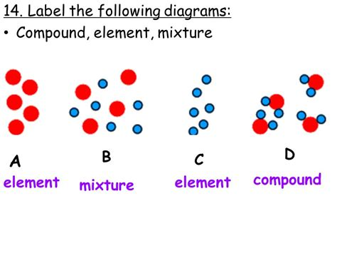 element diagram ias chemistry review ppt