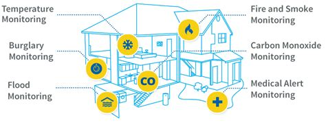 home alarm security systems from smart tech