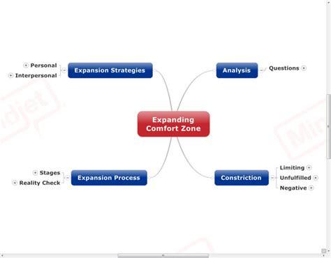 comfort zone address expanding comfort zone mind map