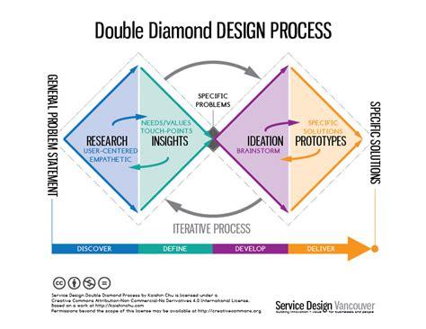 Design Thinking Double Diamond | double diamond service design vancouver