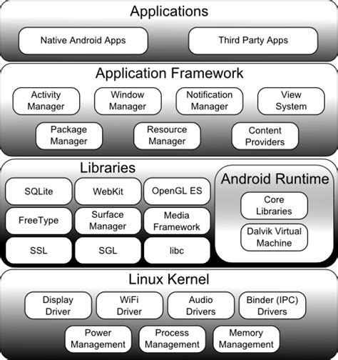 android architecture diagram an overview of the kindle android architecture