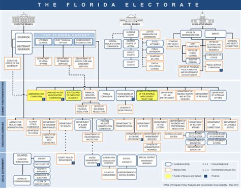 Florida State Government Organizational Chart | florida politicsflorida government organizational chart