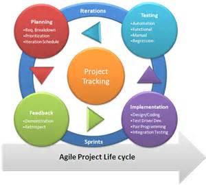 agile software development life cycle memes