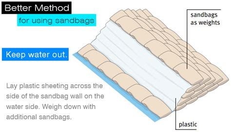 Wall Journal Bag Snob Guide How To Build A Bag Wardrobe by Sandbags For Flooding How To Use Where To Buy
