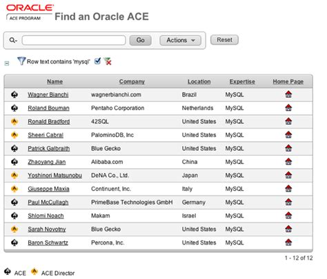 date format in mysql and oracle the data charmer more oracle aces for mysql