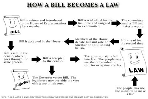 how a bill becomes a blank flowchart 404 page not found error feel like you re in the