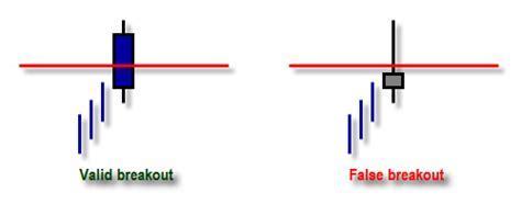 Breakout trading   INSTAFOREX   IB INSTAFOREX   IB