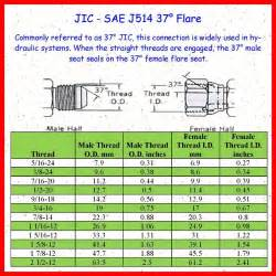 Fluid Faucet Jic Thread Size Chart Car Interior Design