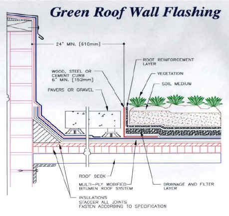 Greenroofs101: Waterproofing