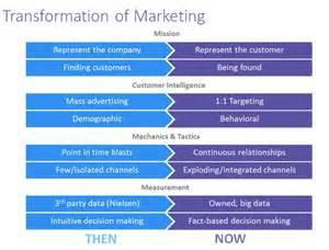 bench marketing definition lead generation marketing