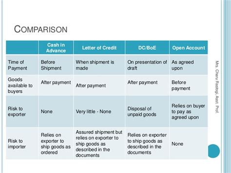 Difference Between Financial And Non Financial Letter Of Credit difference between trade finance and letter of credit