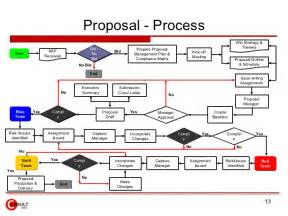 Rfp Process Template by 28 Rfp Process Template Sales Process