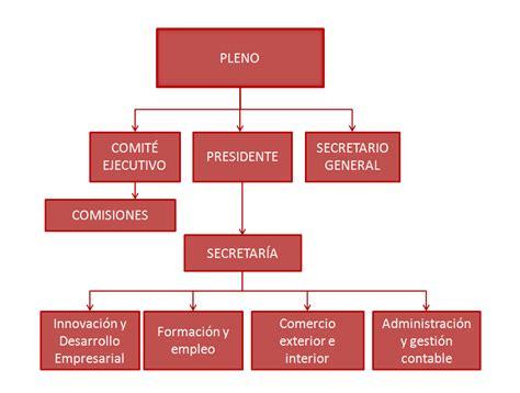 organigrama funcional c 225 mara de motril - Camara Comercio Motril