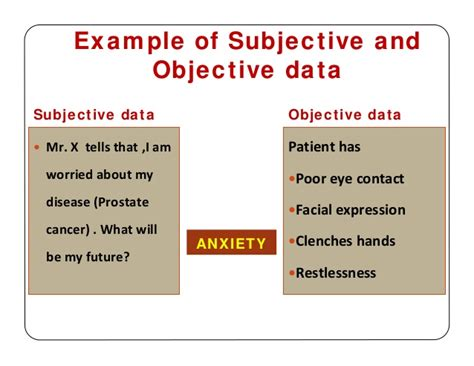 exles of objective and subjective statements steps in nursing process