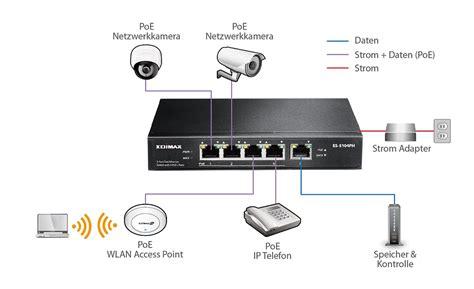 Edimax Es 1008ph Switch Fast Ethernet edimax switche poe 5 port fast ethernet switch mit 4 poe ports