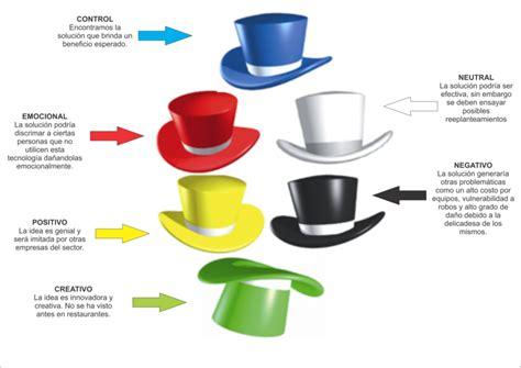 Resumen 6 Sombreros Para Pensar by El De Fisioterapia Seis Sombreros Para Pensar