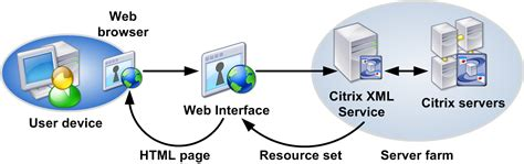 diagrams on how the works image gallery how citrix works diagram