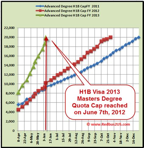 H1b Mba by H1b Visa 2013 Cap Count Updates By Uscis