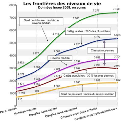 Plafond Non Utilisé Pour Les Revenus C Est Quoi by 192 Partir De Quel Niveau De Revenu Est On Riche Debout