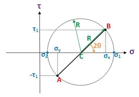 mohr stress diagram mohr s circle wikiversity