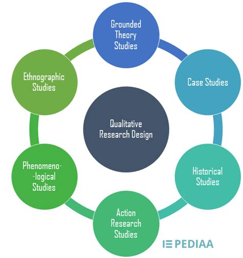 what is the research what is research design in qualitative research 6