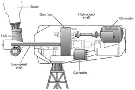 Pompa Air Mini Tenaga Angin pembangkit listrik memanfaatkan tenaga angin legenda