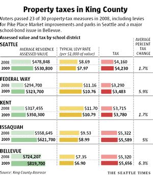 King County Property Tax Search By Address King County Property Taxes To Rise 6 16 Percent Overall