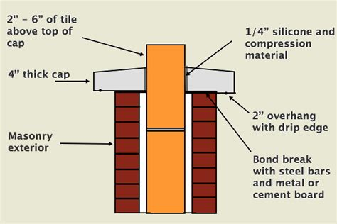 Chimney Flue Repair Kit - chimney crown replacement construction and repair
