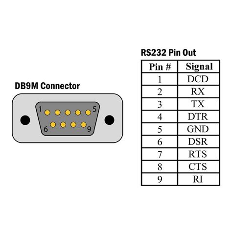 whitetexon serial db9 pinout
