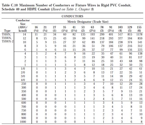 mcm wire size chart mcm wiring diagram and schematic diagram