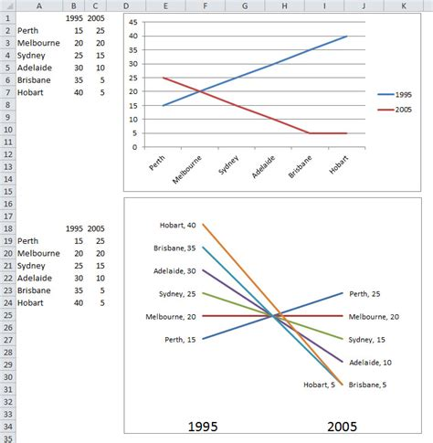 slope chart slope chart a4 accounting