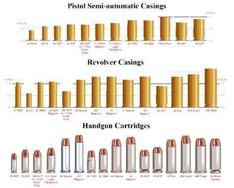 pistol bullet caliber sizes chart ammo size comparison charts guns reloading pinterest