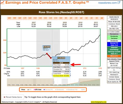 boat prices during recession what the great recession taught me about dividend growth