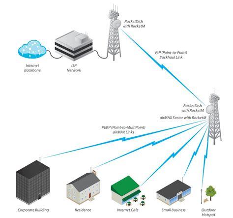 Airmax Am 2g16 90 Antena 24ghz Mimo 16dbi ubiquiti am 2g16 90 te苡 25 levn茆ji 90 degree 2 4ghz mimo 16dbi w cables