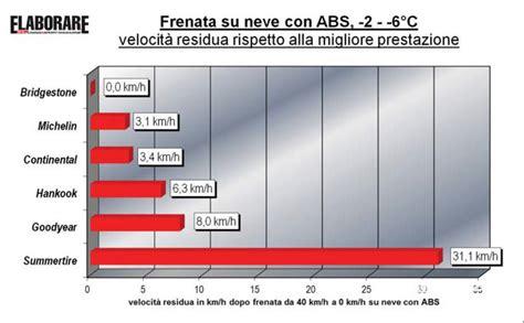 pneumatici invernali test pneumatici invernali test frenata su neve newsauto it