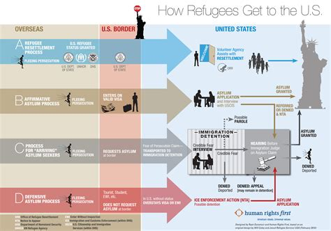refugee council usa history of the us refugee asylum overview how refugees get to the united states
