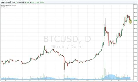 Bitcoin Stock Chart by Bitcoin Stock Chart Bitcoin Should You Use Charts In