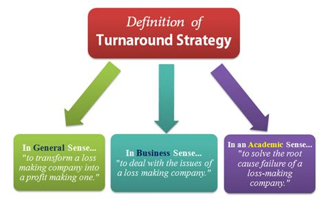 what is turnaround strategy meaning definition exles