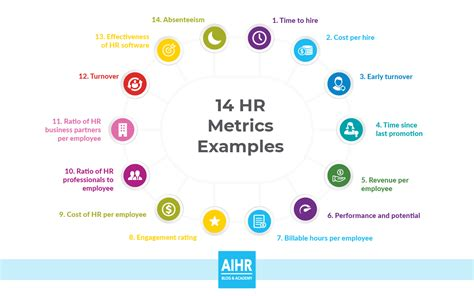 14 Hr Metrics Exles The Basis Of Data Driven Decision Making In Hr Hr Metrics Template