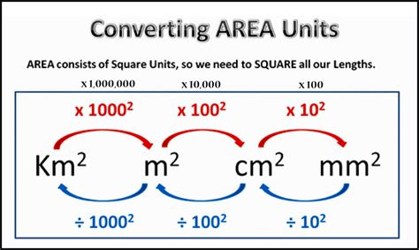 Conversion Of Area | year 7 measurement irymple secondary college